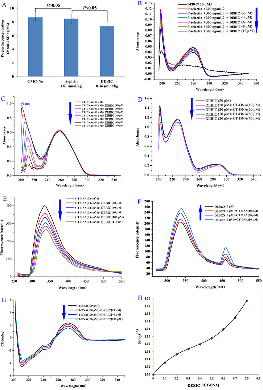 DEBIC targeting P-selectin and intercalating CT DNA.