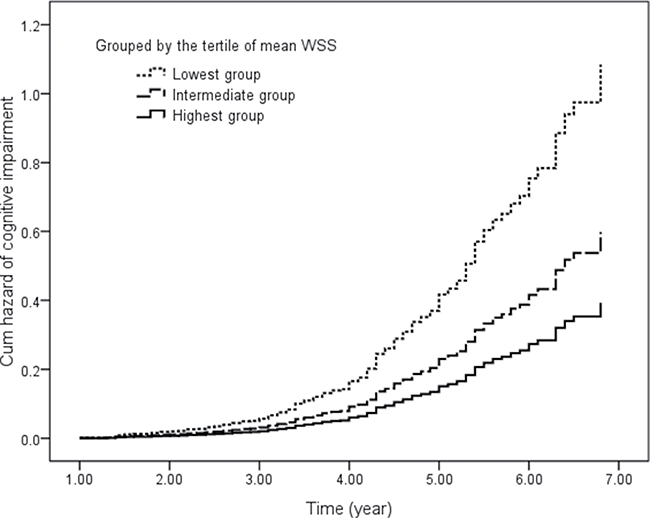 Cumulative hazard of cognitive impairment in participants grouped by the tertile of mean WSS.