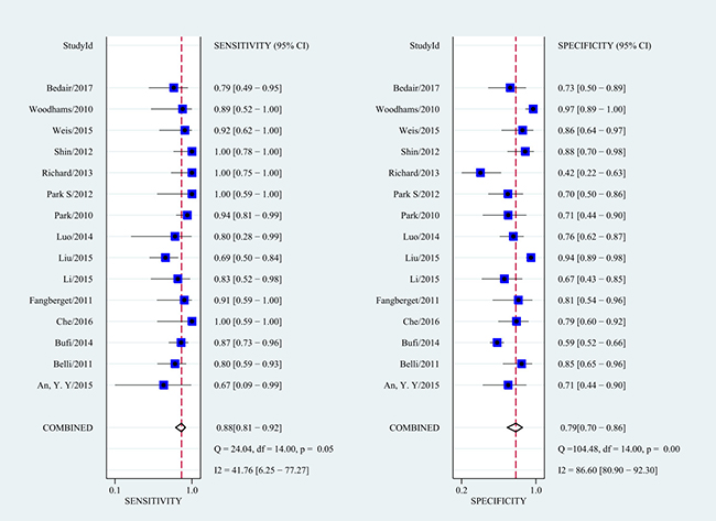 Forest plots of the SEN and SPE and corresponding 95% CIs for DWI as an assessor of the pathologic response to NAC.