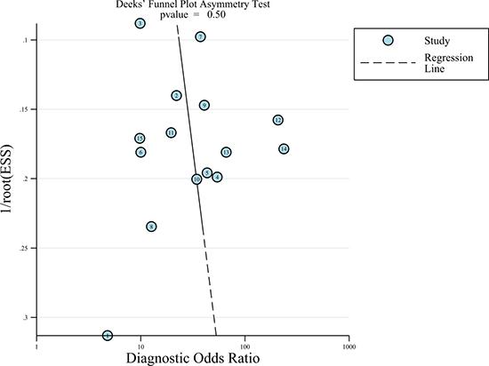 Funnel plot of publication bias.