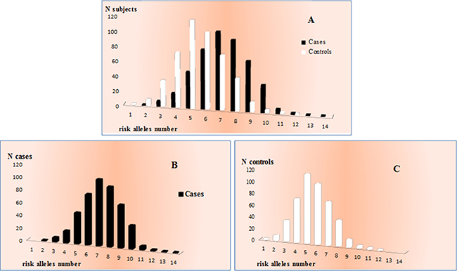 Distribution of the number of risk alleles between cases and controls.