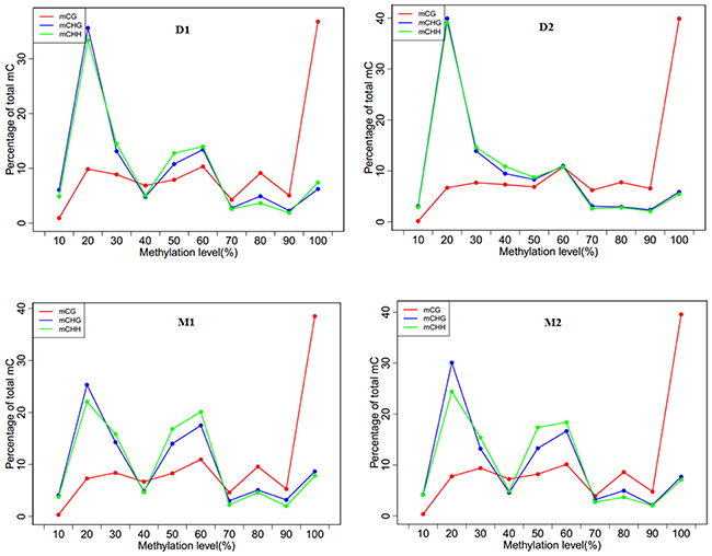 Methylation level distributions for different methyl-cytosine patterns in analyzed goat genome of lactation period and dry period mammary glands.