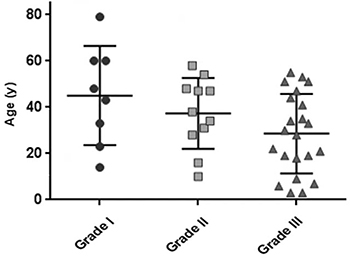 Scatterplot displaying the relationship between patient age and tumor grade.