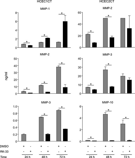 Effect of RK-33 on MMP expression in human colonic epithelial cell lines.