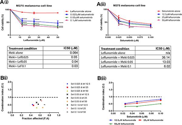 Leflunomide and Selumetinib synergize in melanoma cells.