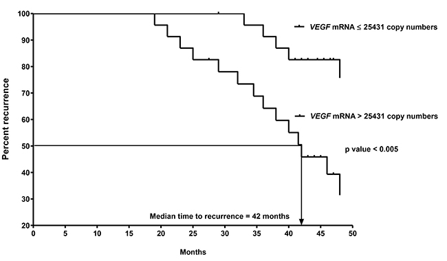 Kaplan-Meier curves of recurrence for the 2nd cohort of 47 CK20+ pN0 CRC patients after follow-up for 60 months based on VEGF-A mRNA copy numbers.