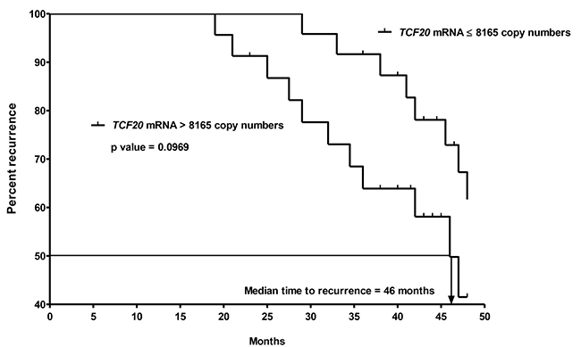 Kaplan-Meier curves of recurrence for the 2nd ohort of 47 CK20+ pN0 CRC patients after follow-up for 60 months based on TCF20 mRNA copy numbers.