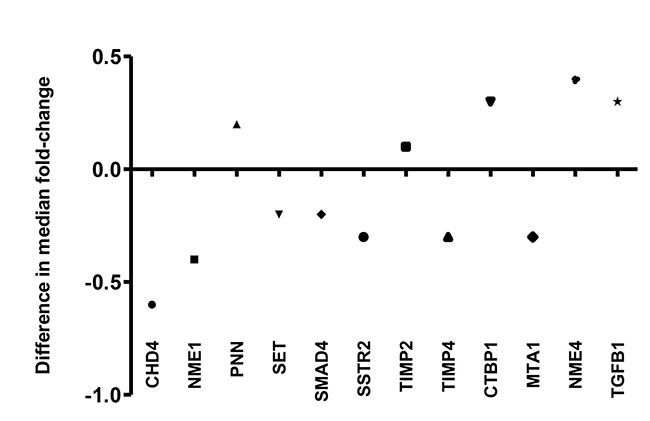 Difference in median fold-change of 12 differentiated genes derived from validation using QRT-PCR and PCR array.