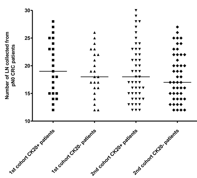 The number of LN examined from the 1st and the 2nd cohort of pN0 CRC patients.