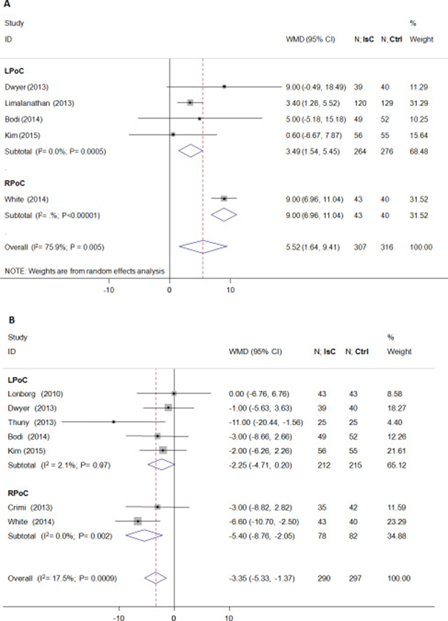 Effects of local and remote ischemic postcondtioning on myocardial salvage and edema.