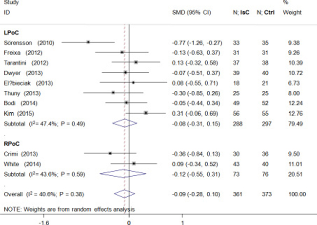 Effects of local and remote ischemic postcondtioning on left ventricular volume.