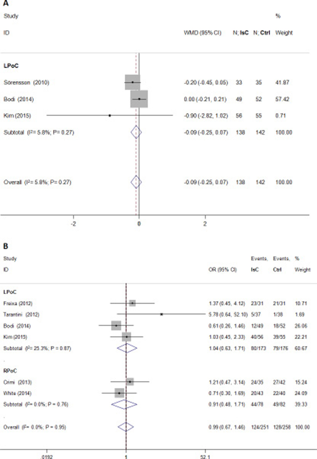 Effects of local and remote ischemic postcondtioning on microvascular obstruction.