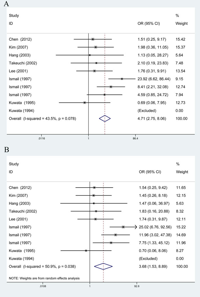 Overall meta-analysis of the relationship between TAP1 rs1135216 polymorphism and atopic diseases risk.