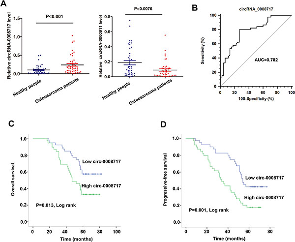 CircRNA-0008717 was upregulated in osteosarcoma patients and correlated with poor survival.