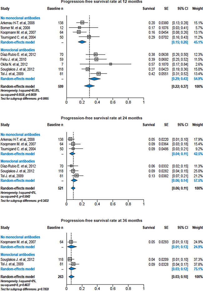Forest plots of progression-free survival rates at 12, 24 and 36 months from the individual studies in patients ≥ 70 years of age treated with or without bevacizumab.