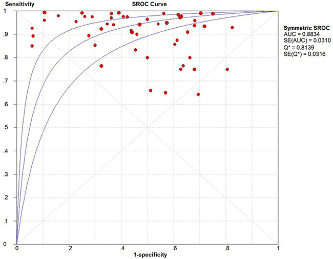 Summary receiver operating characteristic (SROC) plot with the associated 95% confidence region.