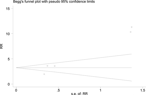 Funnel plot of publication bias for overall platelet response.