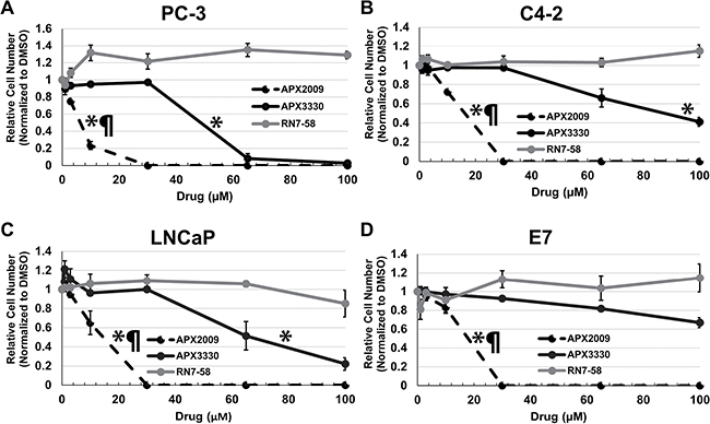 APE1/Ref-1 redox function specific inhibitors decrease cell number in a concentration dependent manner.