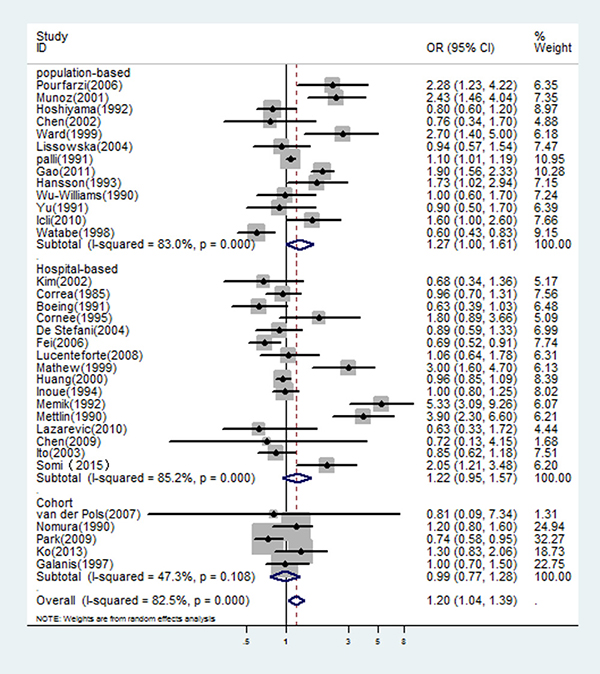 In overall studies, risk estimates of dairy consumption associated with gastric cancer.