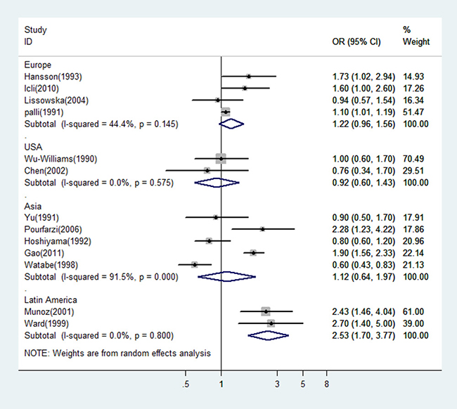 A forest plot showing risk estimates from population-based case-control studies, estimating the association between gastric cancer and dairy consumption by different geographical regions.