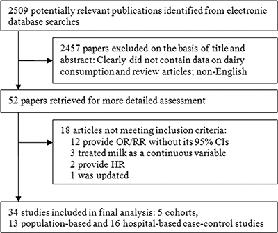 Flowchart of study selection process.