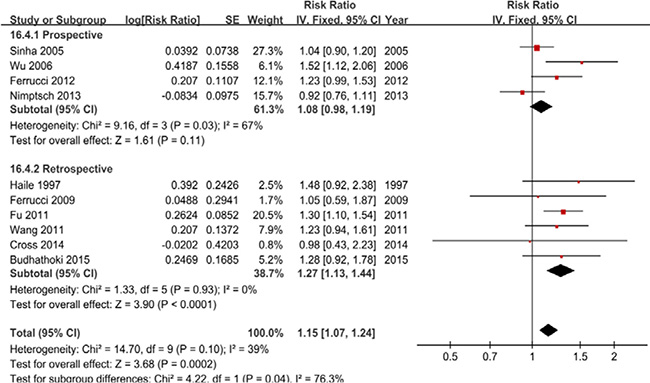 A forest plot of processed meat intake and colorectal adenoma incidence.