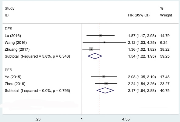 Forest plot showed the association between DFS, PFS and AFAP1-AS1 expression level in cancer.