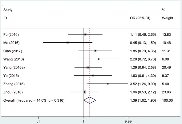 Forest plot of studies evaluated the correlation between histological grade and AFAP1-AS1 expression level in cancer.