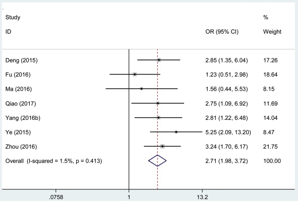 Forest plot of studies evaluated the correlation between lymph node metastasis and AFAP1-AS1 expression level in cancer.