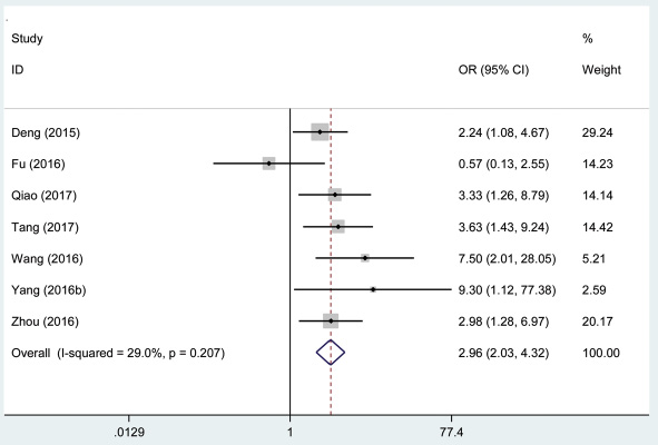 Forest plot of studies evaluated the relationship between distant metastasis and AFAP1-AS1 expression level in cancer.