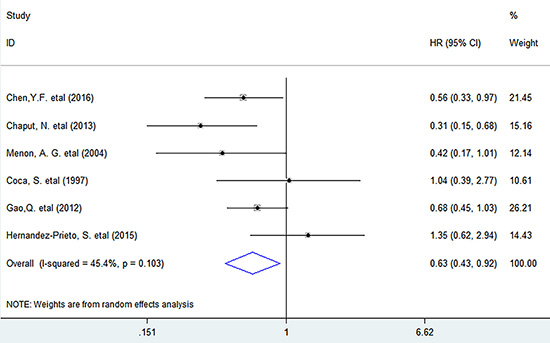 Forest plots describing HR of the association between CD57+ lymphocyte infiltration and DFS in solid tumors.