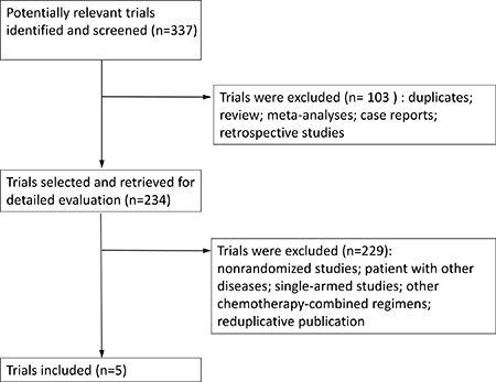 Flow of identification and inclusion of trials.