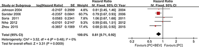 Meta-analysis of overall survival.