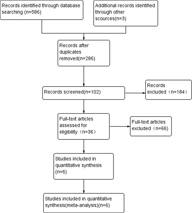 Study flow diagram of included studies.