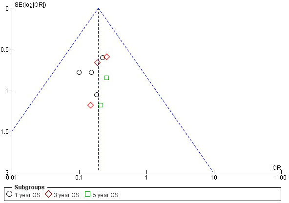 Funnel plot of the association between WT1 expression and OS of MDS.