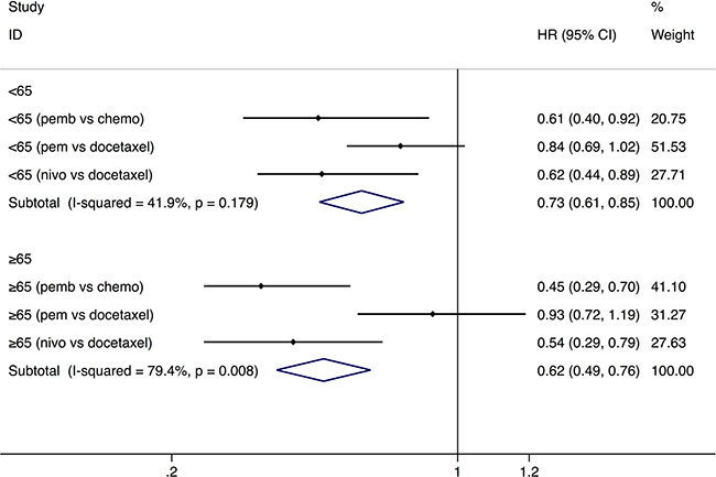 Comparison of progression-free survival between younger and older groups with a cut-off age of 65.