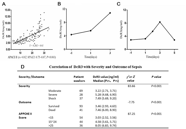 Correlation of DcR3 alteration with the severity and outcome of sepsis.