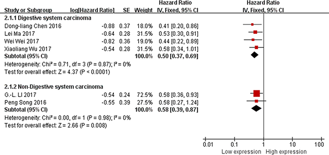 Forest plot for the association between XIST expression levels with tumor types.