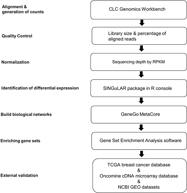 Analytical strategies of scRNA-seq library database.