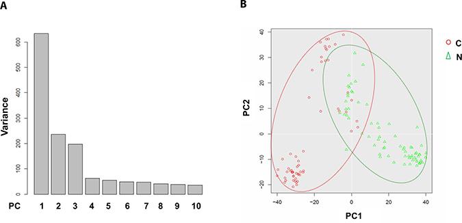 Principal component analysis of cancerous versus control EC libraries.