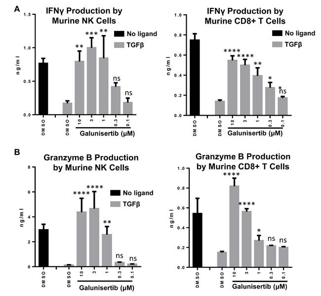 Galunisertib inhibits TGFβ mediated immune suppression of anti-tumor cytokines