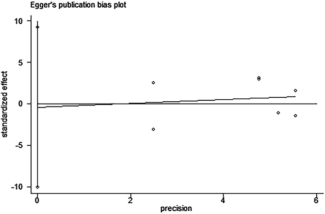 Egger's test for the assessment of potential publication bias in studies investigating the association between PD-L1 expression and disease-free survival of patients with esophageal squamous cell carcinoma.