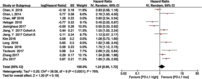 Forest plot describing subgroup analysis of the association between PD-L1 expression and overall survival after removal of the studies by Chen et al., Kim et al., and Tanaka et al.