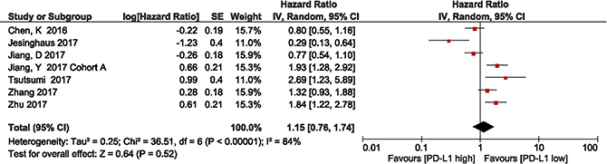 Forest plot describing the association between PD-L1 expression and disease-free survival in patients with esophageal squamous cell carcinoma.