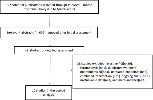 Searching process for eligible studies of remote ischemic conditioning.