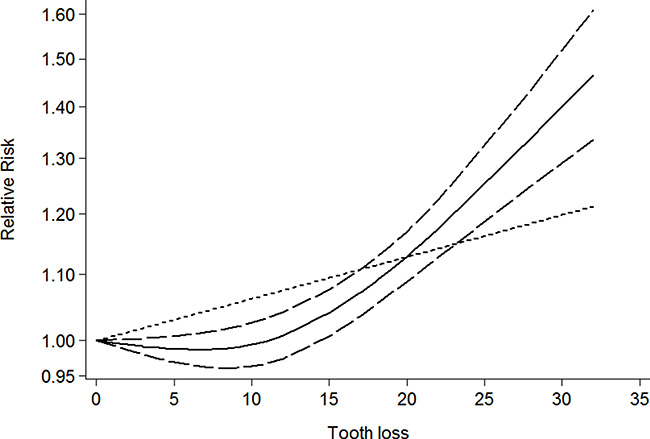 Dose-response relationship between tooth loss in relation to risk of overall cancer.
