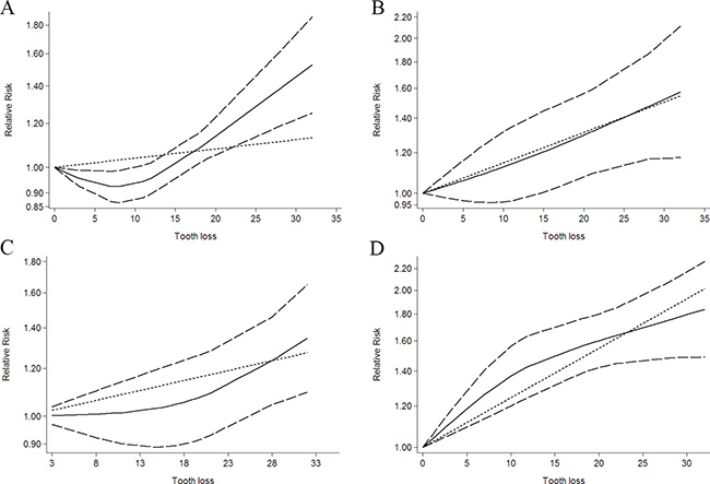 Dose-response relationship between tooth loss in relation to risk of cancer.