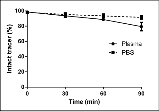 In-vitro stability of mutant [18F]FB-IL2v in rat plasma and PBS.