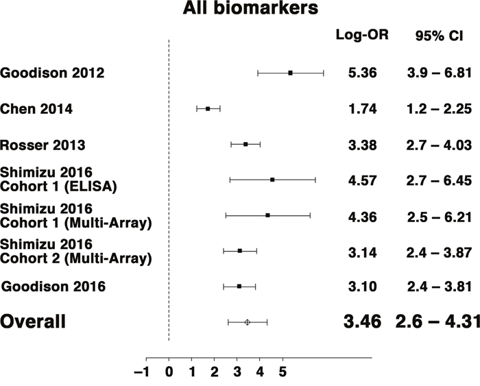 Forest plot for random-effects meta-analysis of the association between multiplex BCa biomarkers and the outcome of detecting BCa from voided urines (any stage or grade, n = 1,295).