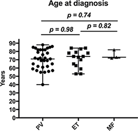 Age at diagnosis of patients with MPN.